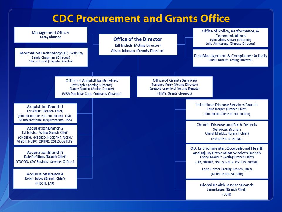 CDC Procurement and Grants Office Office of the Director Bill Nichols (Acting Director) Alison Johnson (Deputy Director) Management Officer Kathy Kirk