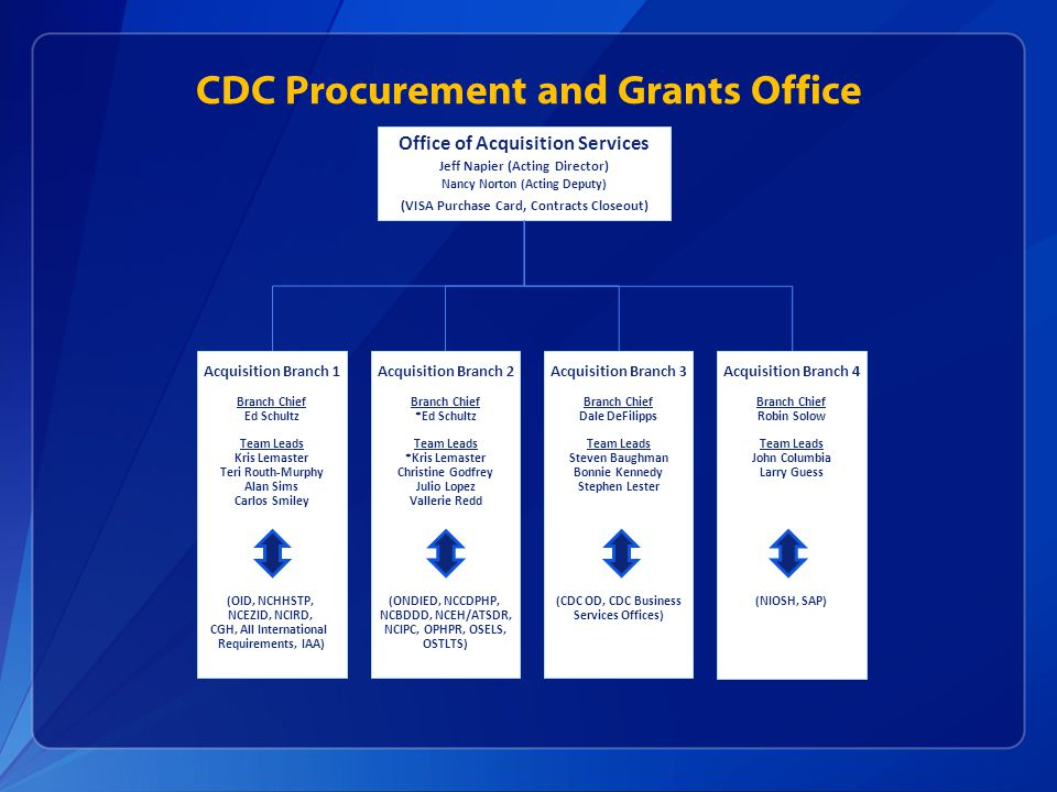 CDC Procurement and Grants Office Office of Acquisition Services Jeff Napier (Acting Director) Nancy Norton (Acting Deputy) (VISA Purchase Card, Contr