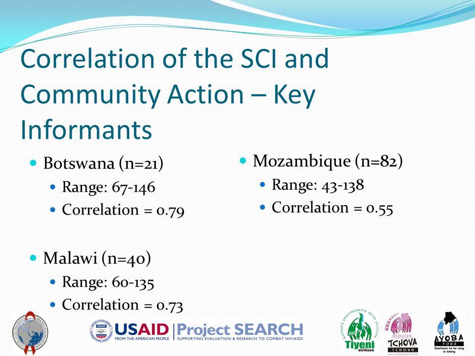 Correlation of the SCI and Community Action – Key Informants Botswana (n=21) Range: 67-146 Correlation = 0.79 Malawi (n=40) Range: 60-135 Correlation = 0.73 Mozambique (n=82) Range: 43-138 Correlation = 0.55