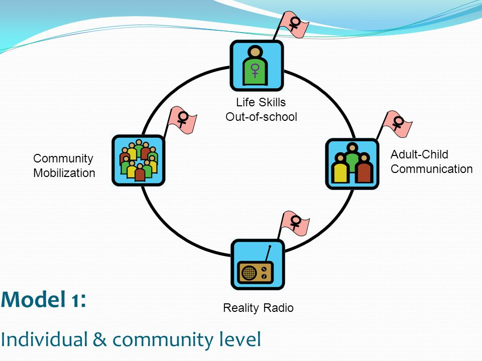 Model 1 : Individual & community level Life Skills Out-of-school Community Mobilization Adult-Child Communication Reality Radio