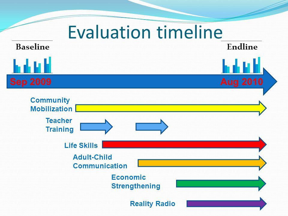 Evaluation timeline Aug 2010Sep 2009 Community Mobilization Teacher Training Life Skills Economic Strengthening Reality Radio Adult-Child Communication