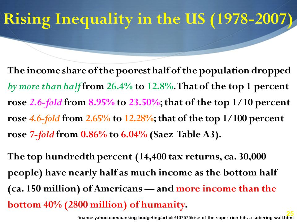 25 Rising Inequality in the US (1978-2007) The income share of the poorest half of the population dropped by more than half from 26.4% to 12.8%.