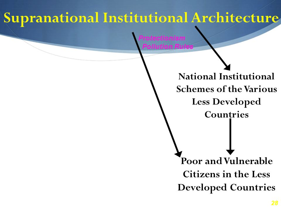 28 Supranational Institutional Architecture National Institutional Schemes of the Various Less Developed Countries Poor and Vulnerable Citizens in the Less Developed Countries Protectionism Pollution Rules