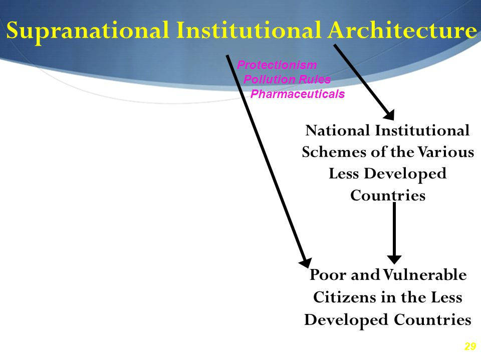 29 Supranational Institutional Architecture National Institutional Schemes of the Various Less Developed Countries Poor and Vulnerable Citizens in the Less Developed Countries Protectionism Pollution Rules Pharmaceuticals