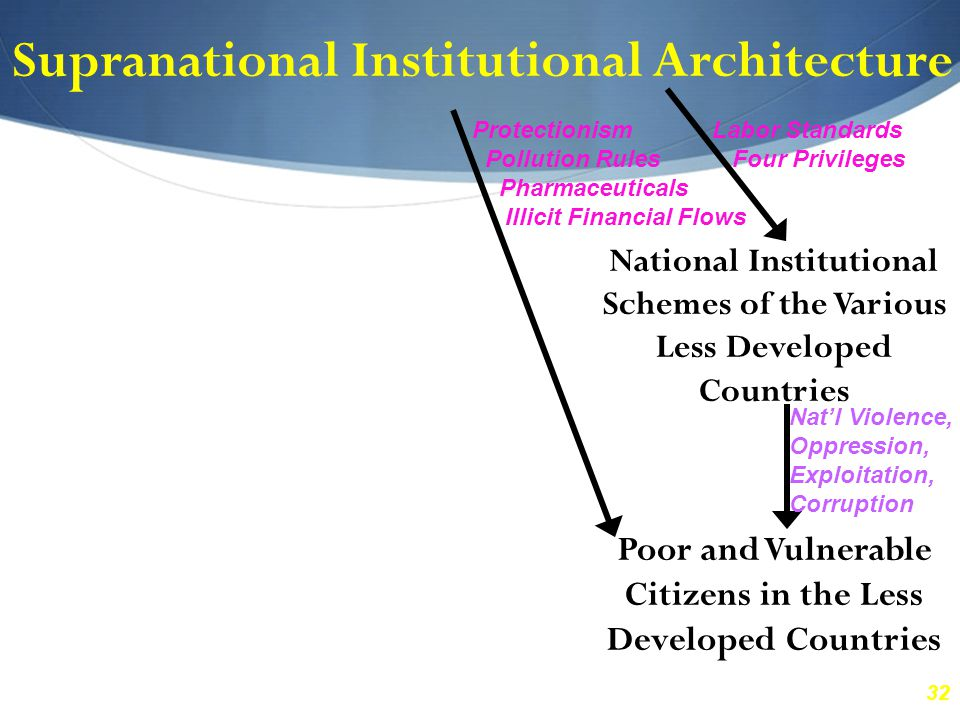 32 Supranational Institutional Architecture National Institutional Schemes of the Various Less Developed Countries Poor and Vulnerable Citizens in the Less Developed Countries Labor Standards Four Privileges Protectionism Pollution Rules Pharmaceuticals Illicit Financial Flows Nat'l Violence, Oppression, Exploitation, Corruption