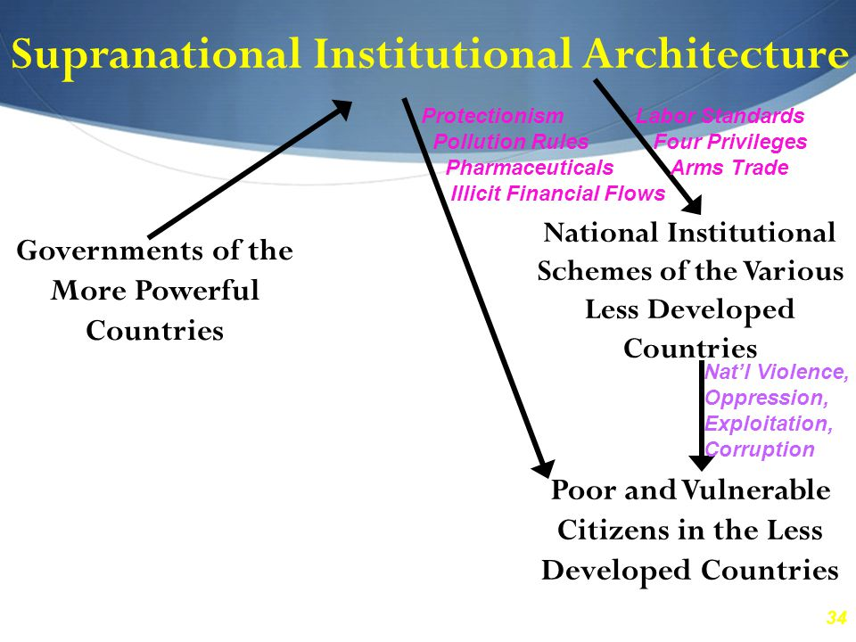 34 Supranational Institutional Architecture Governments of the More Powerful Countries National Institutional Schemes of the Various Less Developed Countries Poor and Vulnerable Citizens in the Less Developed Countries Labor Standards Four Privileges Arms Trade Protectionism Pollution Rules Pharmaceuticals Illicit Financial Flows Nat'l Violence, Oppression, Exploitation, Corruption
