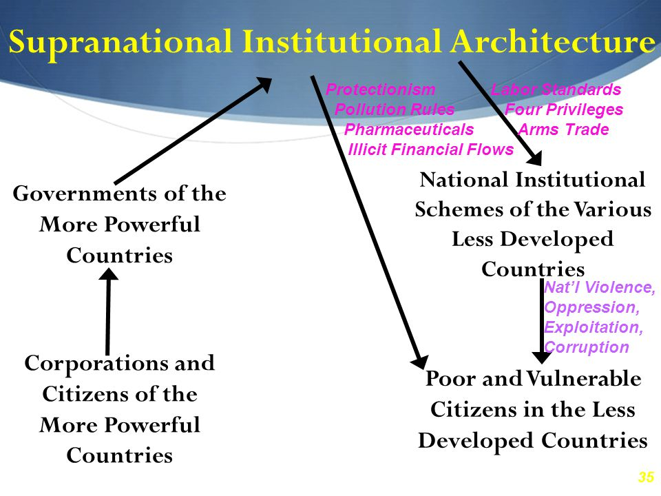 35 Supranational Institutional Architecture Governments of the More Powerful Countries National Institutional Schemes of the Various Less Developed Countries Corporations and Citizens of the More Powerful Countries Poor and Vulnerable Citizens in the Less Developed Countries Labor Standards Four Privileges Arms Trade Protectionism Pollution Rules Pharmaceuticals Illicit Financial Flows Nat'l Violence, Oppression, Exploitation, Corruption