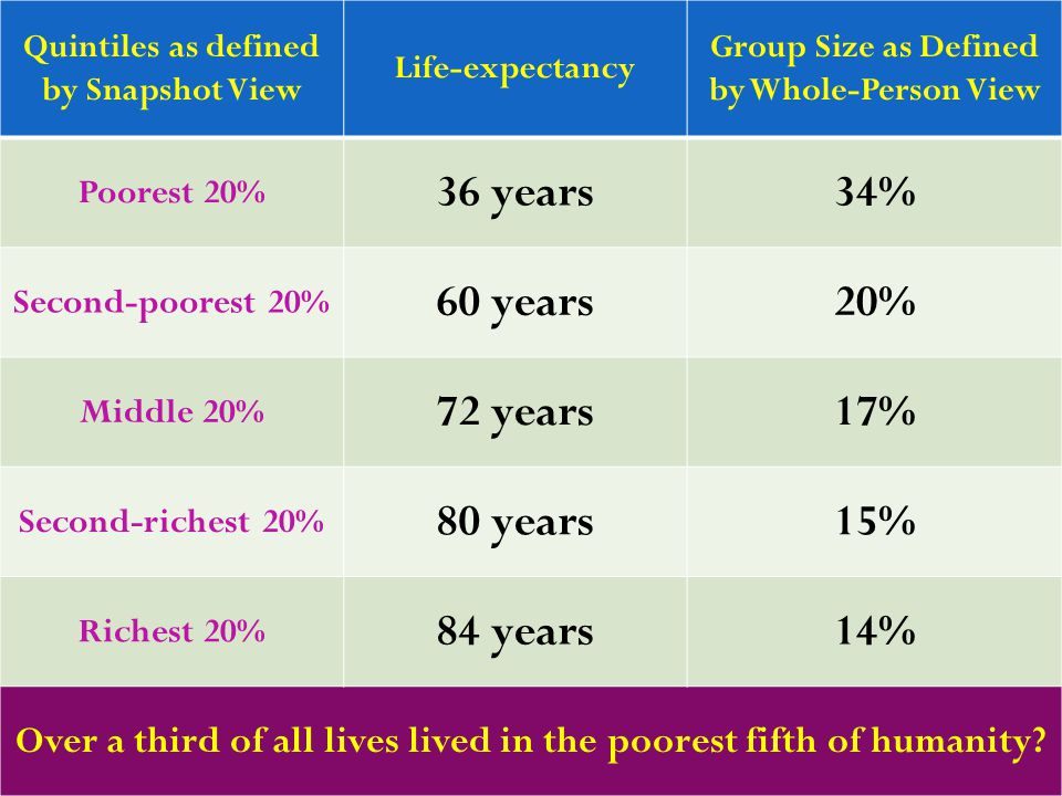 7 Quintiles as defined by Snapshot View Life-expectancy Group Size as Defined by Whole-Person View Poorest 20% 36 years34% Second-poorest 20% 60 years20% Middle 20% 72 years17% Second-richest 20% 80 years15% Richest 20% 84 years14% Over a third of all lives lived in the poorest fifth of humanity?