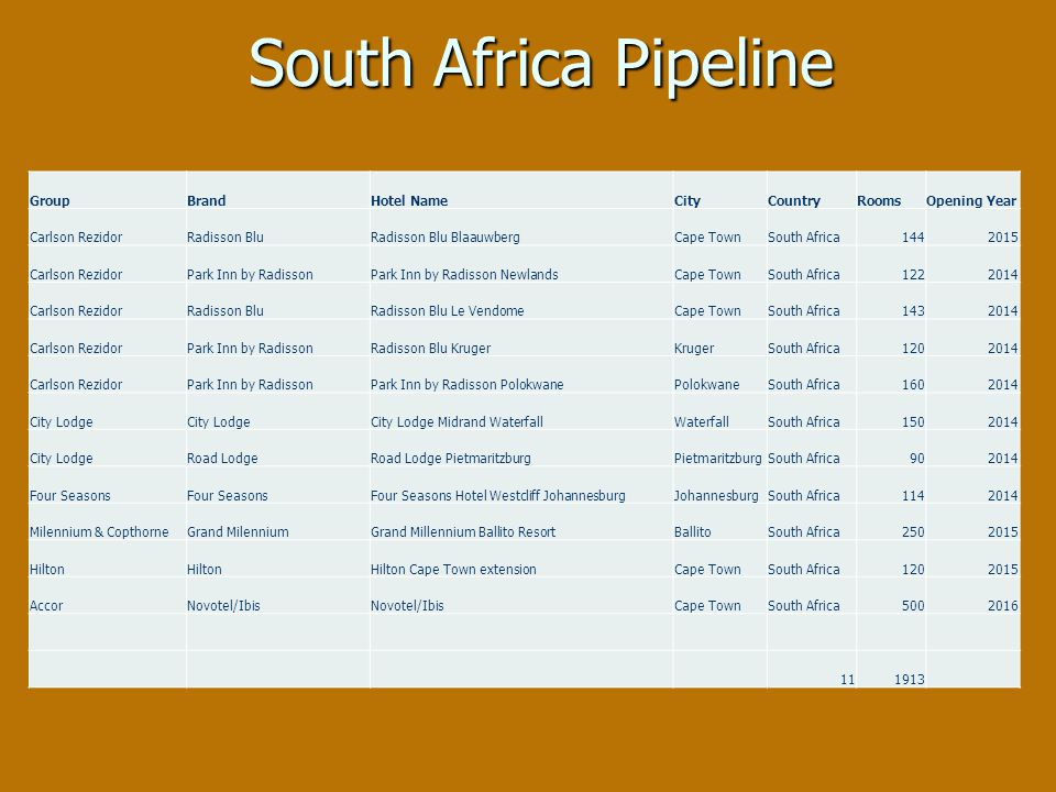 South Africa Pipeline GroupBrandHotel NameCityCountryRoomsOpening Year Carlson RezidorRadisson BluRadisson Blu BlaauwbergCape TownSouth Africa1442015