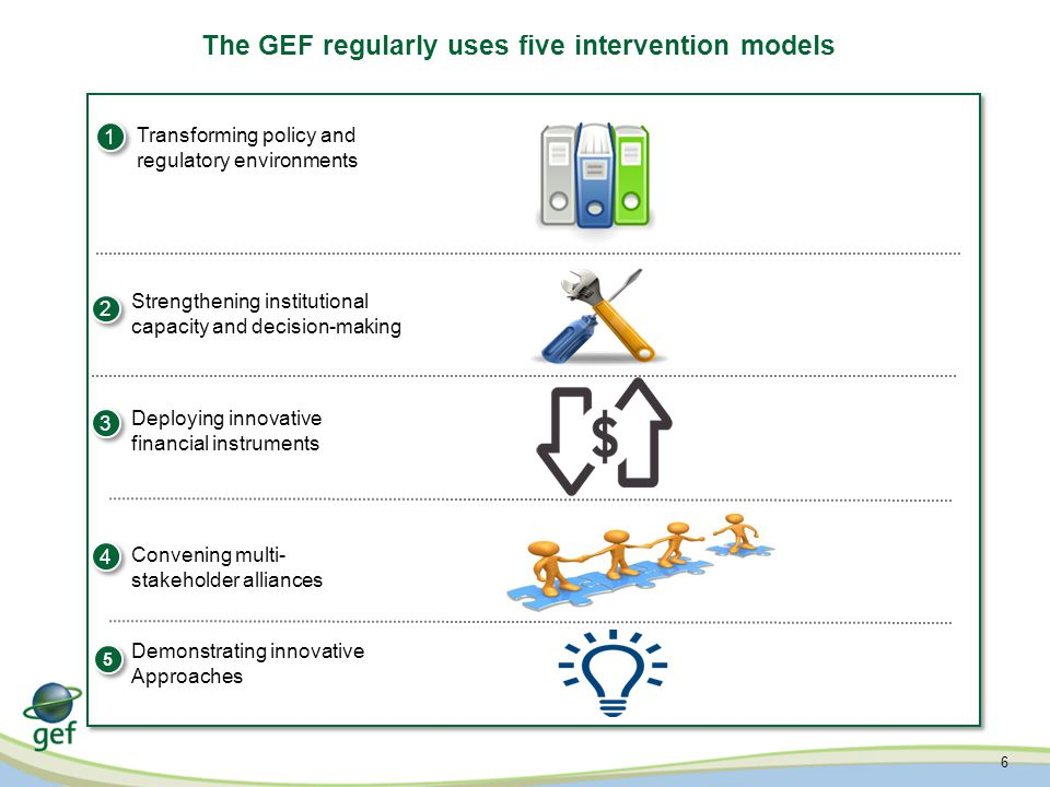 6 The GEF regularly uses five intervention models Transforming policy and regulatory environments 1 1 Deploying innovative financial instruments 2 2 Convening multi- stakeholder alliances 3 3 4 4 5 5 Demonstrating innovative Approaches Strengthening institutional capacity and decision-making