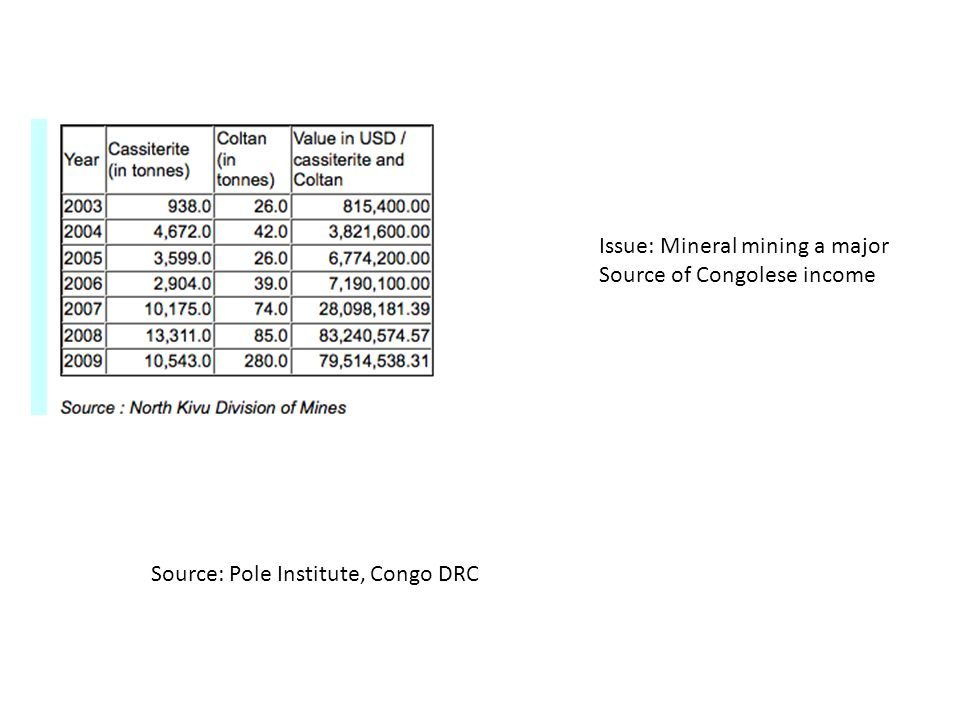 Source: Pole Institute, Congo DRC Issue: Mineral mining a major Source of Congolese income