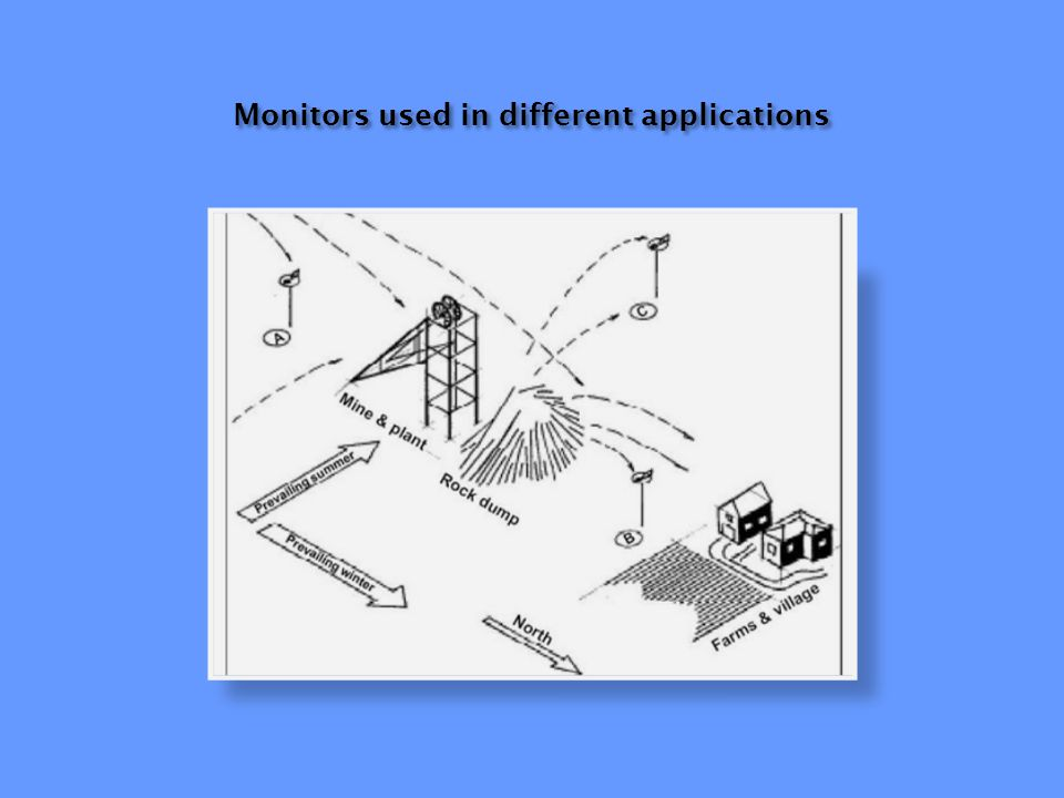 Monitors used in different applications