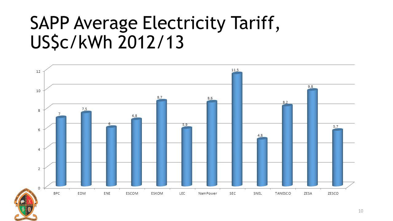SAPP Average Electricity Tariff, US$c/kWh 2012/13 10
