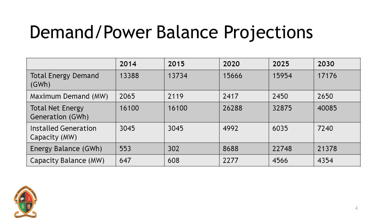 Demand/Power Balance Projections II 2014 comparison of actual vs.