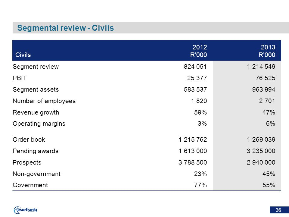 36 Segmental review - Civils Civils 2012 R'000 2013 R'000 Segment review824 0511 214 549 PBIT25 37776 525 Segment assets583 537963 994 Number of employees1 8202 701 Revenue growth59%47% Operating margins3%6% Order book 1 215 7621 269 039 Pending awards1 613 0003 235 000 Prospects3 788 5002 940 000 Non-government23%45% Government77%55%