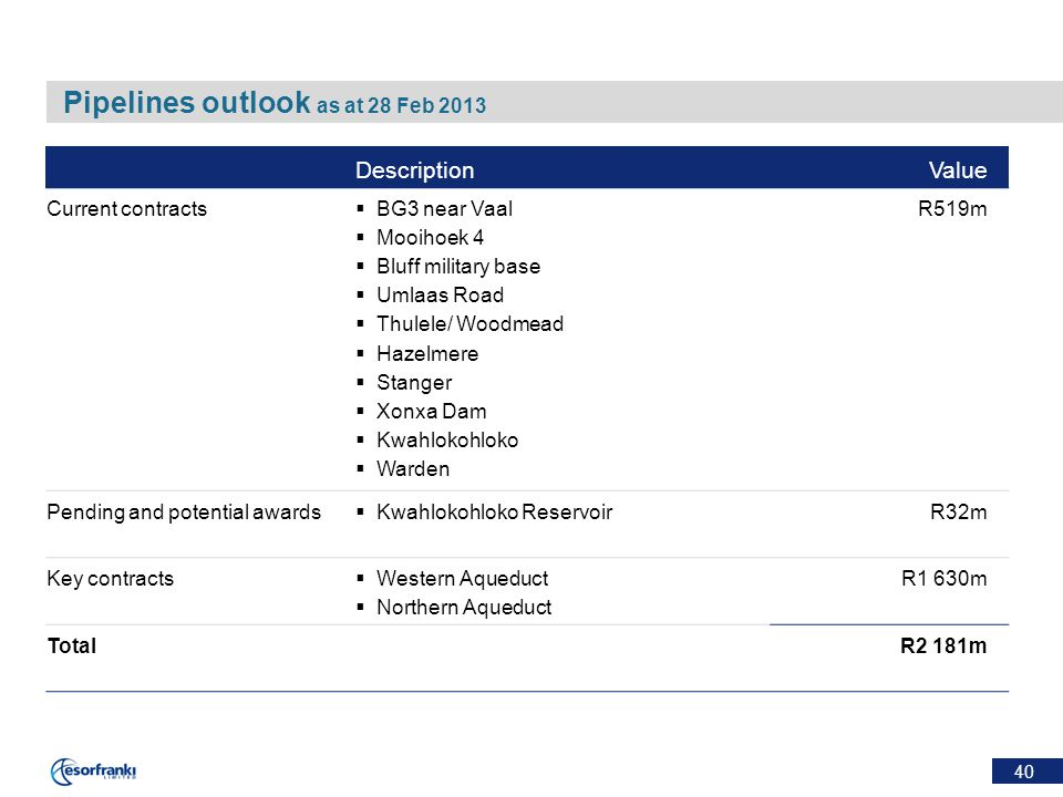 40 Pipelines outlook as at 28 Feb 2013 DescriptionValue Current contracts  BG3 near Vaal  Mooihoek 4  Bluff military base  Umlaas Road  Thulele/ Woodmead  Hazelmere  Stanger  Xonxa Dam  Kwahlokohloko  Warden R519m Pending and potential awards  Kwahlokohloko ReservoirR32m Key contracts  Western Aqueduct  Northern Aqueduct R1 630m TotalR2 181m
