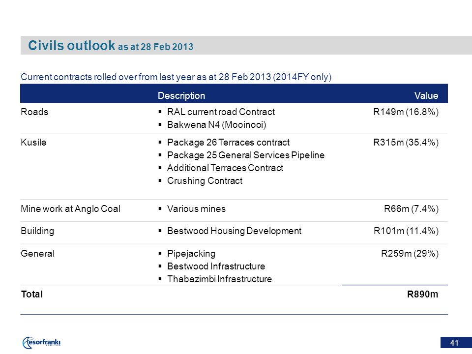 41 Civils outlook as at 28 Feb 2013 Current contracts rolled over from last year as at 28 Feb 2013 (2014FY only) DescriptionValue Roads  RAL current road Contract  Bakwena N4 (Mooinooi) R149m (16.8%) Kusile  Package 26 Terraces contract  Package 25 General Services Pipeline  Additional Terraces Contract  Crushing Contract R315m (35.4%) Mine work at Anglo Coal  Various minesR66m (7.4%) Building  Bestwood Housing DevelopmentR101m (11.4%) General  Pipejacking  Bestwood Infrastructure  Thabazimbi Infrastructure R259m (29%) TotalR890m