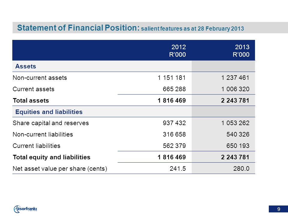 9 Statement of Financial Position: salient features as at 28 February 2013 2012 R'000 2013 R'000 Assets Non-current assets1 151 1811 237 461 Current assets665 2881 006 320 Total assets1 816 4692 243 781 Equities and liabilities Share capital and reserves937 4321 053 262 Non-current liabilities316 658540 326 Current liabilities562 379650 193 Total equity and liabilities1 816 4692 243 781 Net asset value per share (cents)241.5280.0