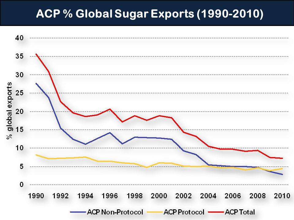 ACP % Global Sugar Exports (1990-2010)