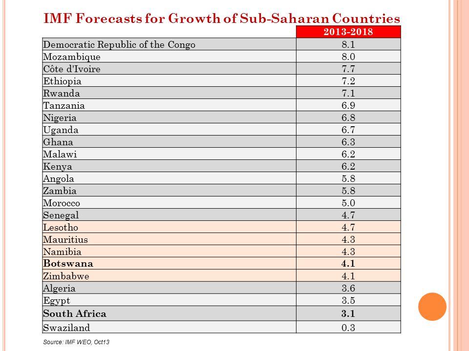 Ratings of Long Term Debt Emerging Markets Standard & PoorsMoody sFitch ChinaAA-Aa3A+ ChileAA-Aa3A+ Czech RepublicAA-A1A+ South KoreaA+Aa3AA- BotswanaA-A2 - MalaysiaA-A3A- PolandA-A2A- TaiwanAA-Aa3A+ ThailandBBB+Baa1BBB+ MexicoBBBBaa1BBB+ South AfricaBBBBaa1BBB RussiaBBBBaa1BBB PeruBBB+Baa2BBB IndiaBBB-Baa3BBB- BrazilBBBBaa2BBB ColombiaBBBBaa3BBB- IndonesiaBB+Baa3BBB- HungaryBBBa1BB+ PhilippinesBBB-Baa3BBB- TurkeyBB+Baa3BBB- VenezuelaBB2B+ EgyptBB2B+ NigeriaBB-Ba3BB- KenyaB+B1B+ GhanaBB1B ArgentinaCCC+B3CC Source: Trading Economics in Econometrix Investment Grade