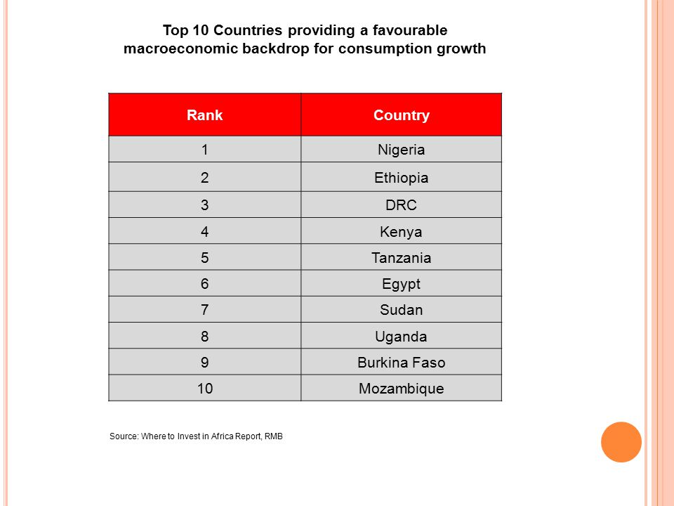 RMB s Ranking of the most attractive countries for investment in Africa( the higher the score, the better) RankCountry 1South Africa 2Egypt 3Nigeria 4Ghana 6Morocco 8Ethiopia 9Kenya 10Tanzania 12Botswana 13Zambia 14Rwanda 15Mauritius 16Uganda 17Angola 18Mozambique 19Cote d Ivoire 20Namibia 24Madagascar 28Malawi 31DRC 41Zimbabwe 42Lesotho 45Swaziland 47CAR 52Somalia Note: As the score is dependent on the size and the growth rate of the economy, there is no minimum or maximum scoring Source: Where to Invest in Africa Report, RMB Data as at September 2012