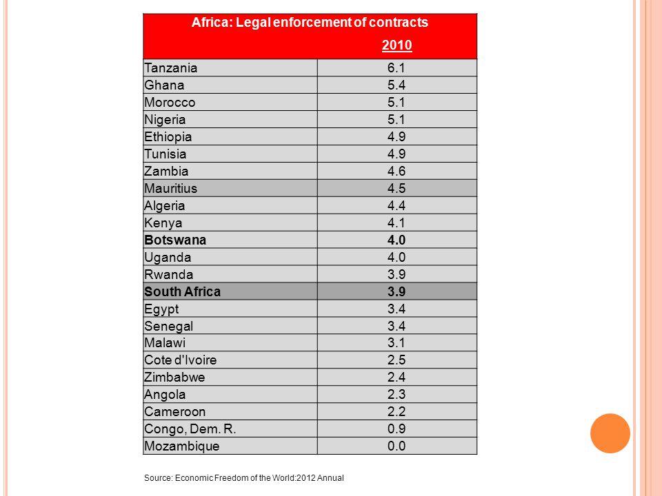 Africa: Integrity of the legal system 2010 Tanzania8.3 Morocco8.3 Tunisia8.3 Ethiopia7.5 Zambia6.7 Botswana5.8 Egypt5.8 Uganda5.8 Algeria5.0 Angola5.0 Malawi5.0 Mozambique5.0 Senegal5.0 Zimbabwe5.0 Cote d Ivoire4.2 Ghana4.2 South Africa4.2 Cameroon3.3 Kenya3.3 Nigeria3.3 Congo, Dem.