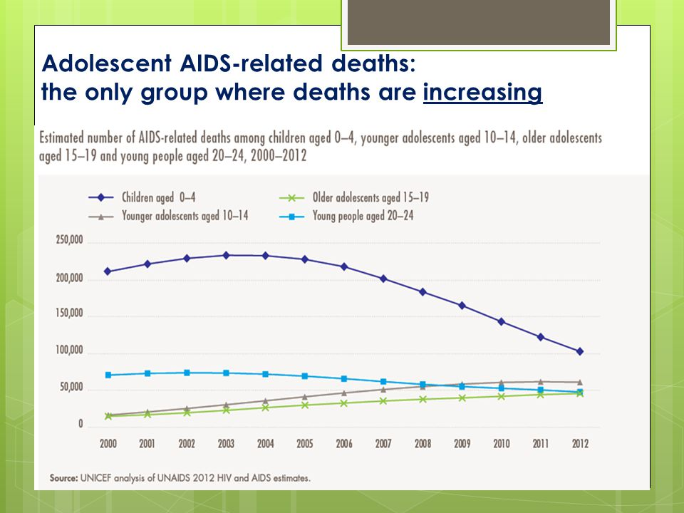 Adolescent AIDS-related deaths: the only group where deaths are increasing