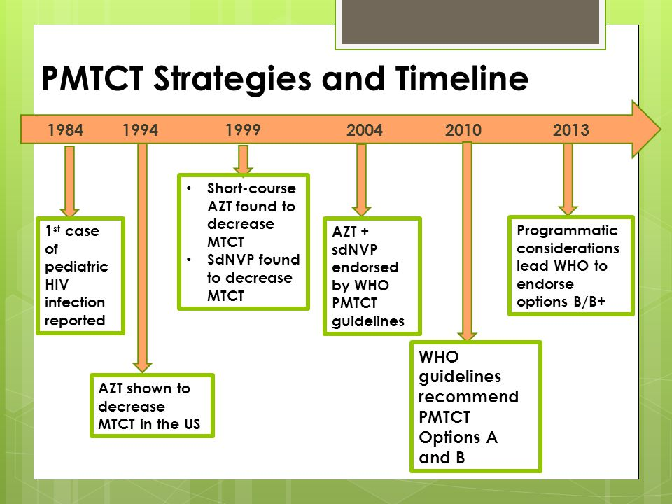 PMTCT Strategies and Timeline 1984 1994 1999 2004 2010 2013 AZT shown to decrease MTCT in the US 1 st case of pediatric HIV infection reported Short-c