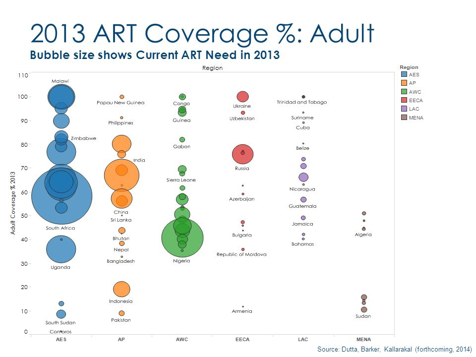 Source: Dutta, Barker, Kallarakal (forthcoming, 2014) 2013 ART Coverage %: Adult Bubble size shows Current ART Need in 2013