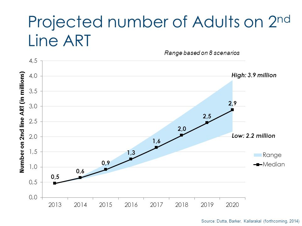 Projected number of Adults on 2 nd Line ART High: 3.9 million Low: 2.2 million Source: Dutta, Barker, Kallarakal (forthcoming, 2014) Range based on 8 scenarios