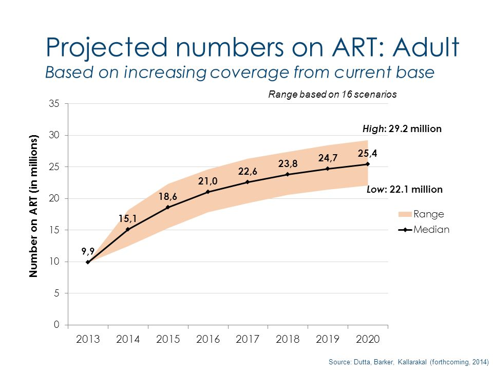 Projected numbers on ART: Adult Based on increasing coverage from current base High : 29.2 million Low : 22.1 million Source: Dutta, Barker, Kallarakal (forthcoming, 2014) Range based on 16 scenarios