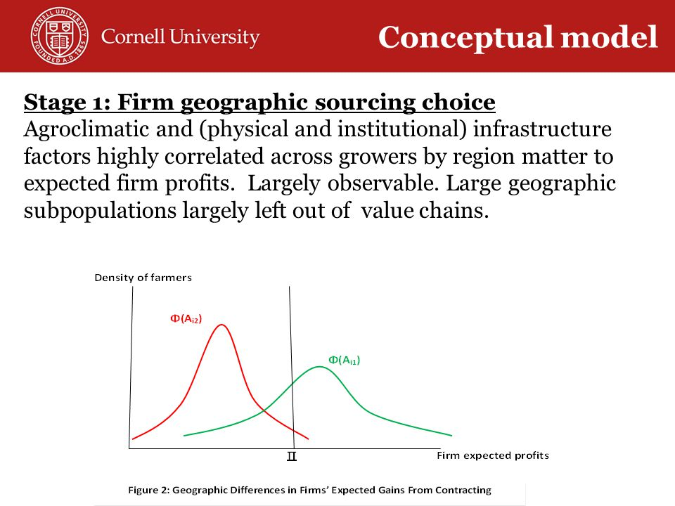 Stage 1: Firm geographic sourcing choice Agroclimatic and (physical and institutional) infrastructure factors highly correlated across growers by region matter to expected firm profits.