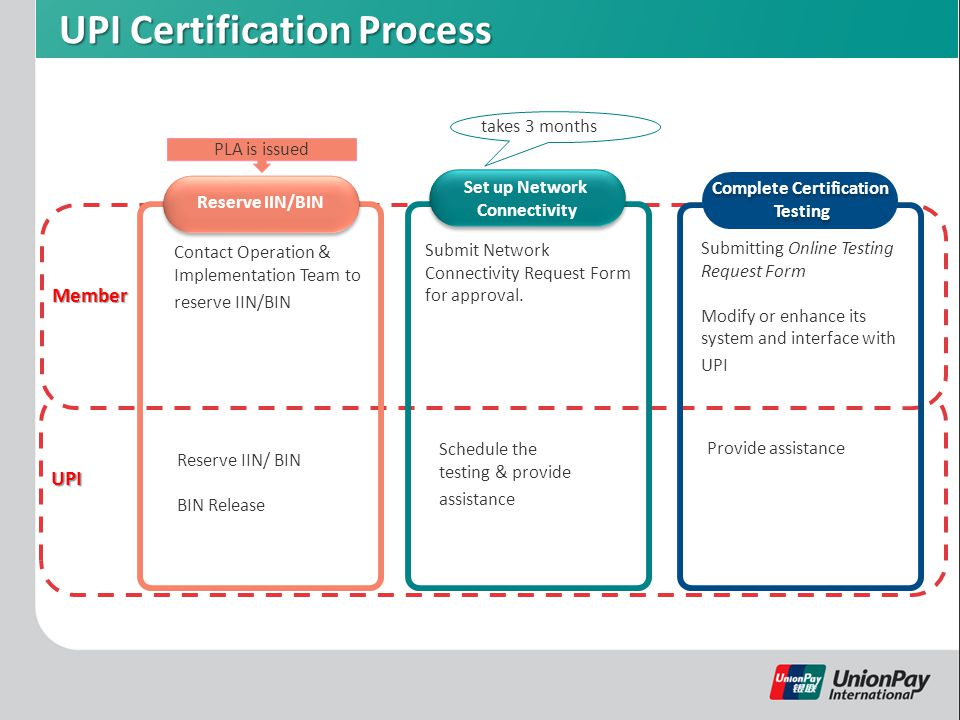 UPI Certification Process UPI Member Reserve IIN/BIN Add Your Title Contact Operation & Implementation Team to reserve IIN/BIN by Guild Design Inc.