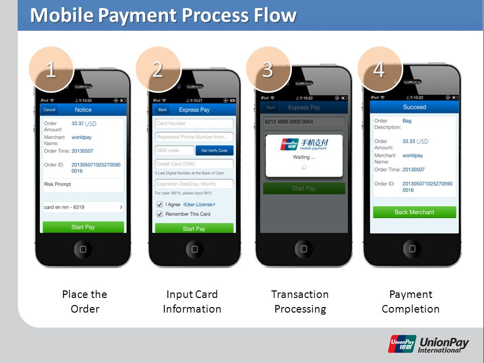 Mobile Payment Process Flow USD Place the Order Input Card Information Transaction Processing Payment Completion 1234