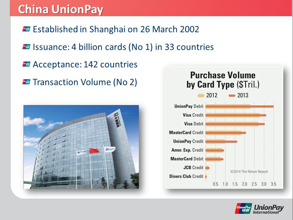 China UnionPay Established in Shanghai on 26 March 2002 Issuance: 4 billion cards (No 1) in 33 countries Acceptance: 142 countries Transaction Volume (No 2)