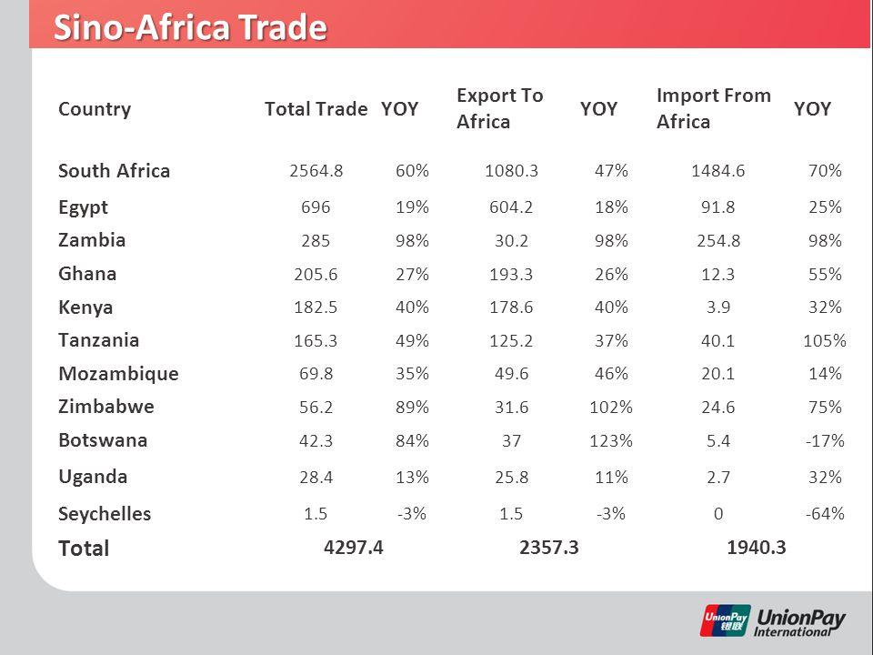 Sino-Africa Trade CountryTotal TradeYOY Export To Africa YOY Import From Africa YOY South Africa 2564.860%1080.347%1484.670% Egypt 69619%604.218%91.825% Zambia 28598%30.298%254.898% Ghana 205.627%193.326%12.355% Kenya 182.540%178.640%3.932% Tanzania 165.349%125.237%40.1105% Mozambique 69.835%49.646%20.114% Zimbabwe 56.289%31.6102%24.675% Botswana 42.384%37123%5.4-17% Uganda 28.413%25.811%2.732% Seychelles 1.5-3%1.5-3%0-64% Total 4297.42357.31940.3