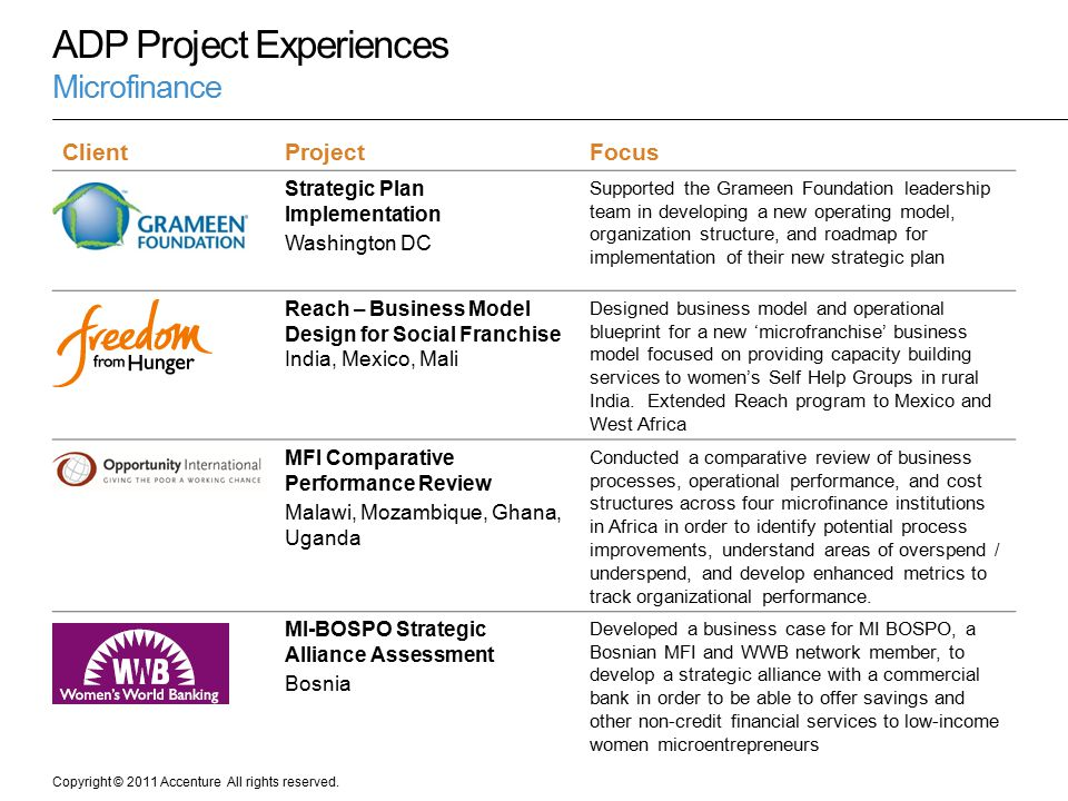 Copyright © 2011 Accenture All rights reserved. ADP Project Experiences Microfinance ClientProjectFocus Strategic Plan Implementation Washington DC Su