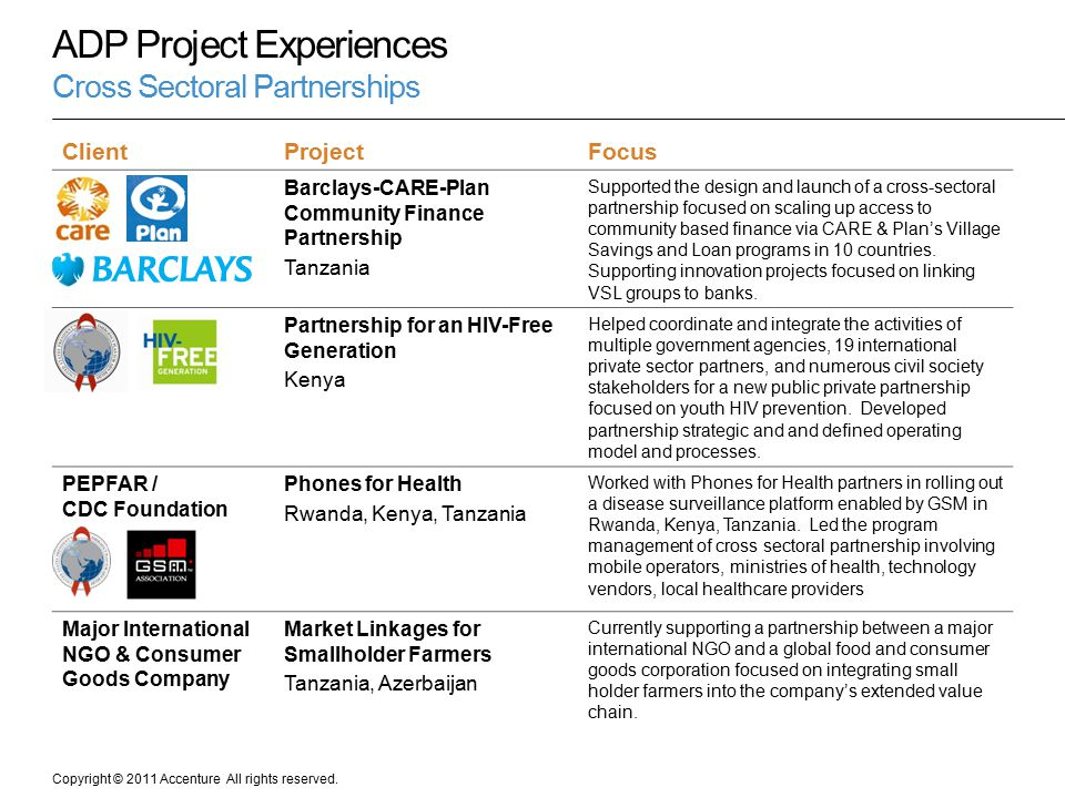 Copyright © 2011 Accenture All rights reserved. ADP Project Experiences Cross Sectoral Partnerships ClientProjectFocus Barclays-CARE-Plan Community Fi