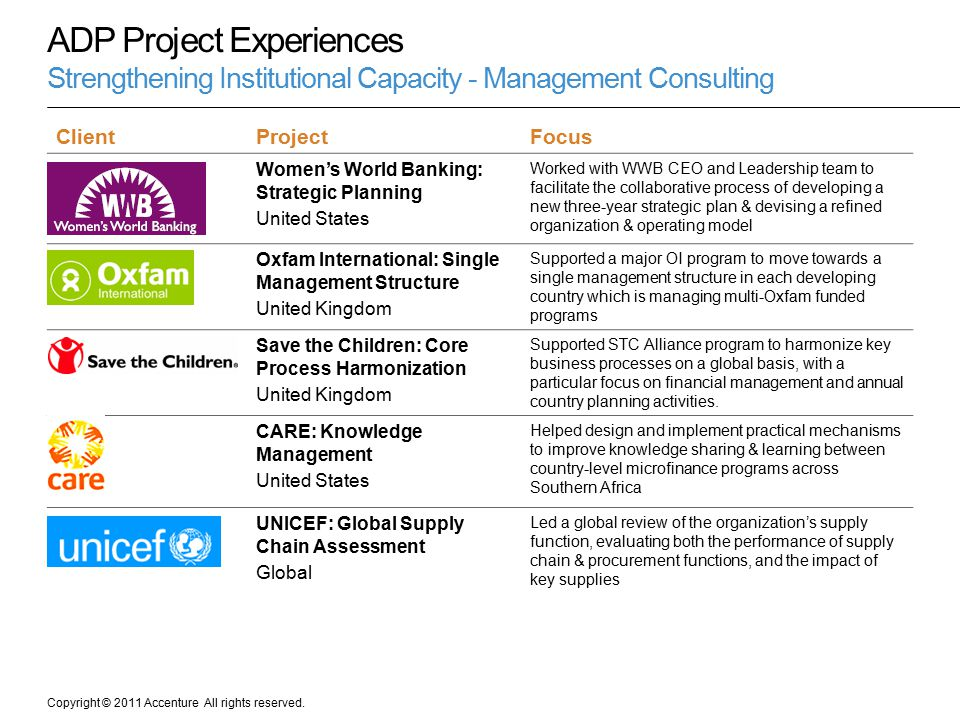 Copyright © 2011 Accenture All rights reserved. ClientProjectFocus Women's World Banking: Strategic Planning United States Worked with WWB CEO and Lea