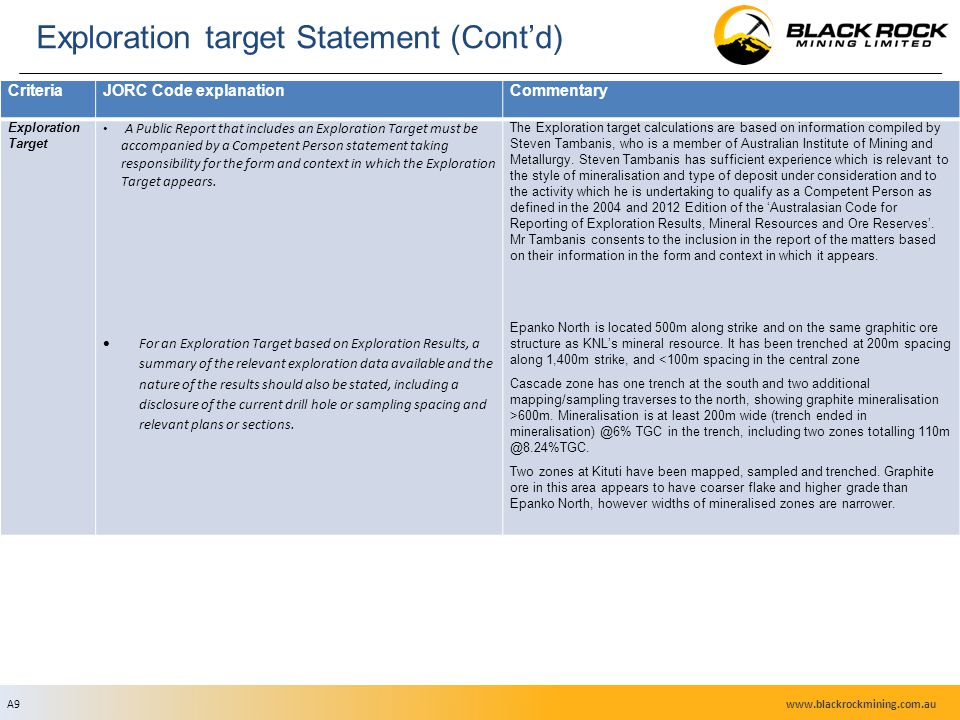 A9 Exploration target Statement (Cont'd) CriteriaJORC Code explanationCommentary Exploration Target A Public Report that includes an Exploration Target must be accompanied by a Competent Person statement taking responsibility for the form and context in which the Exploration Target appears.