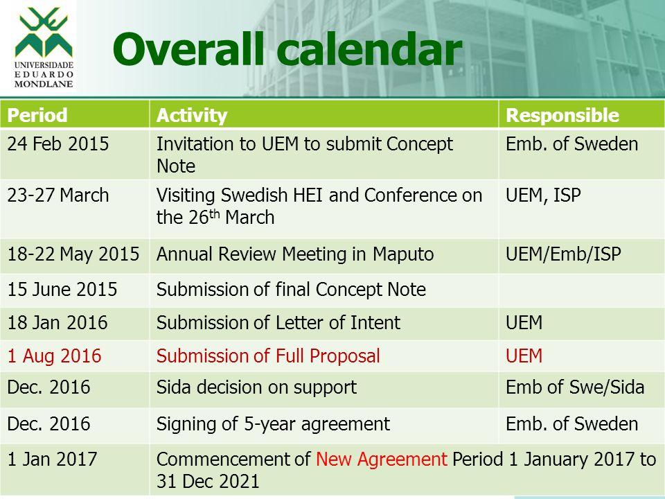 Overall calendar 14 Educação, Excelência e Inovação PeriodActivityResponsible 24 Feb 2015Invitation to UEM to submit Concept Note Emb. of Sweden 23-27