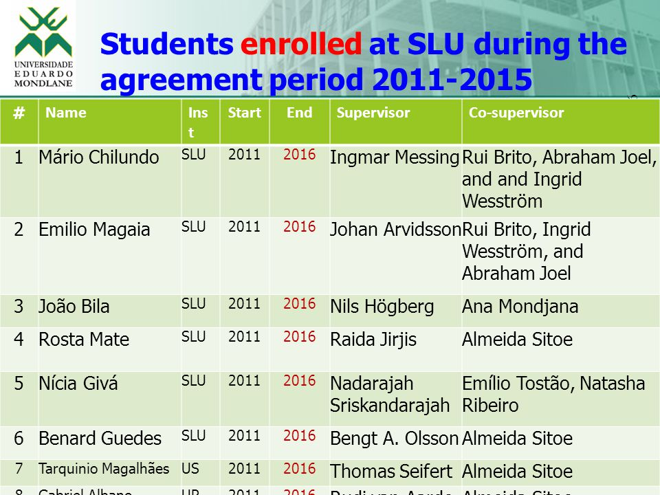 06 Students enrolled at SLU during the agreement period 2011-2015 # NameIns t StartEndSupervisorCo-supervisor 1Mário Chilundo SLU20112016 Ingmar MessingRui Brito, Abraham Joel, and and Ingrid Wesström 2Emilio Magaia SLU20112016 Johan ArvidssonRui Brito, Ingrid Wesström, and Abraham Joel 3João Bila SLU20112016 Nils HögbergAna Mondjana 4Rosta Mate SLU20112016 Raida JirjisAlmeida Sitoe 5Nícia Givá SLU20112016 Nadarajah Sriskandarajah Emílio Tostão, Natasha Ribeiro 6Benard Guedes SLU20112016 Bengt A.
