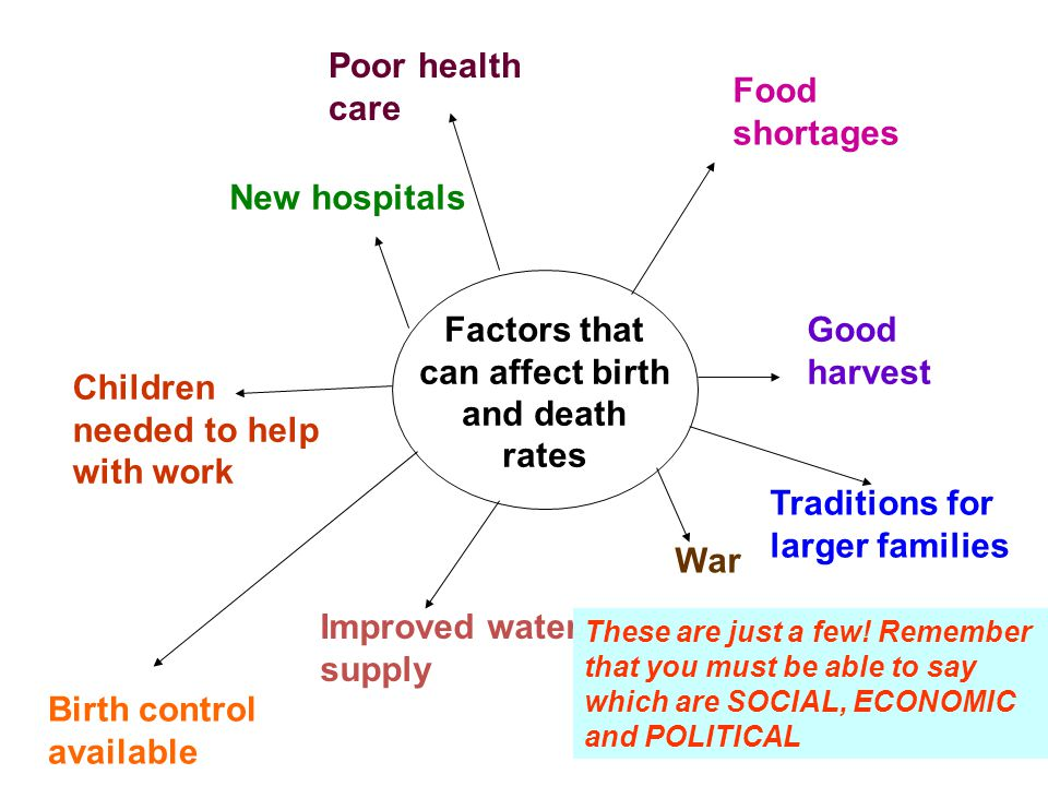 Factors that can affect birth and death rates Food shortages Good harvest Improved water supply Children needed to help with work New hospitals Poor h