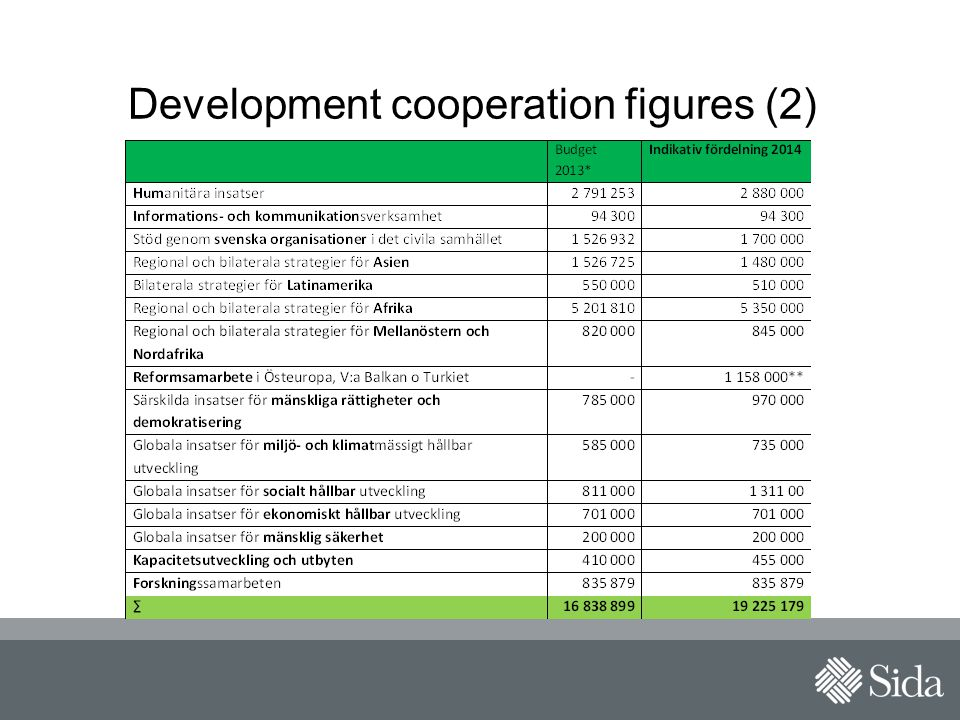 Development cooperation figures (2)