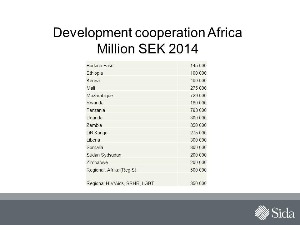 Development cooperation Africa Million SEK 2014 Burkina Faso145 000 Ethiopia100 000 Kenya400 000 Mali275 000 Mozambique729 000 Rwanda180 000 Tanzania793 000 Uganda300 000 Zambia350 000 DR Kongo275 000 Liberia300 000 Somalia300 000 Sudan Sydsudan200 000 Zimbabwe200 000 Regionalt Afrika (Reg.S)500 000 Regional HIV/Aids, SRHR, LGBT350 000