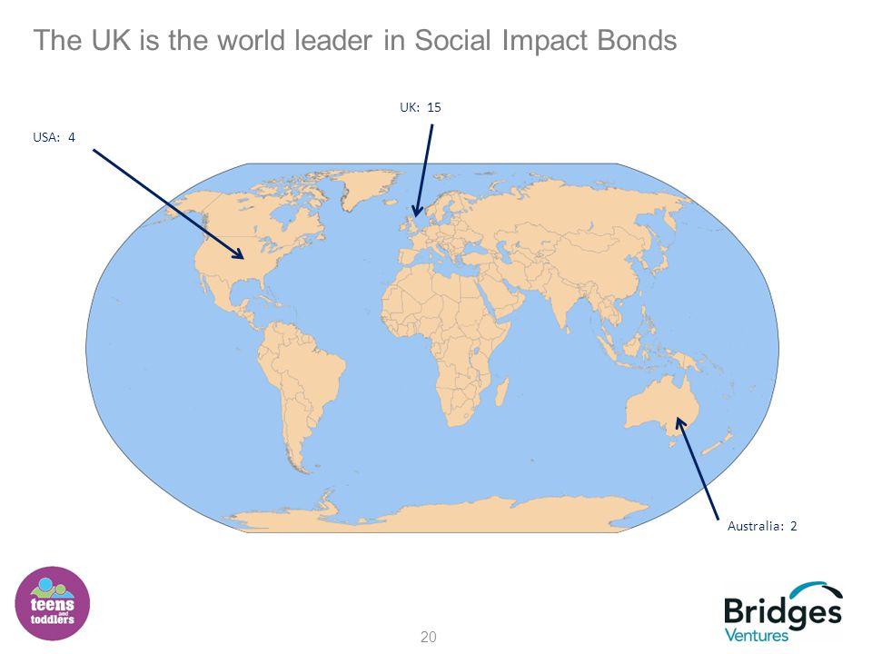 The UK is the world leader in Social Impact Bonds 20 USA: 4 Australia: 2 UK: 15