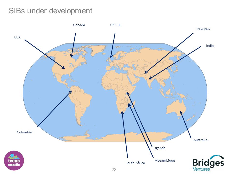 SIBs under development 22 USA Australia UK: 50 Uganda South Africa India Pakistan Canada Colombia Mozambique