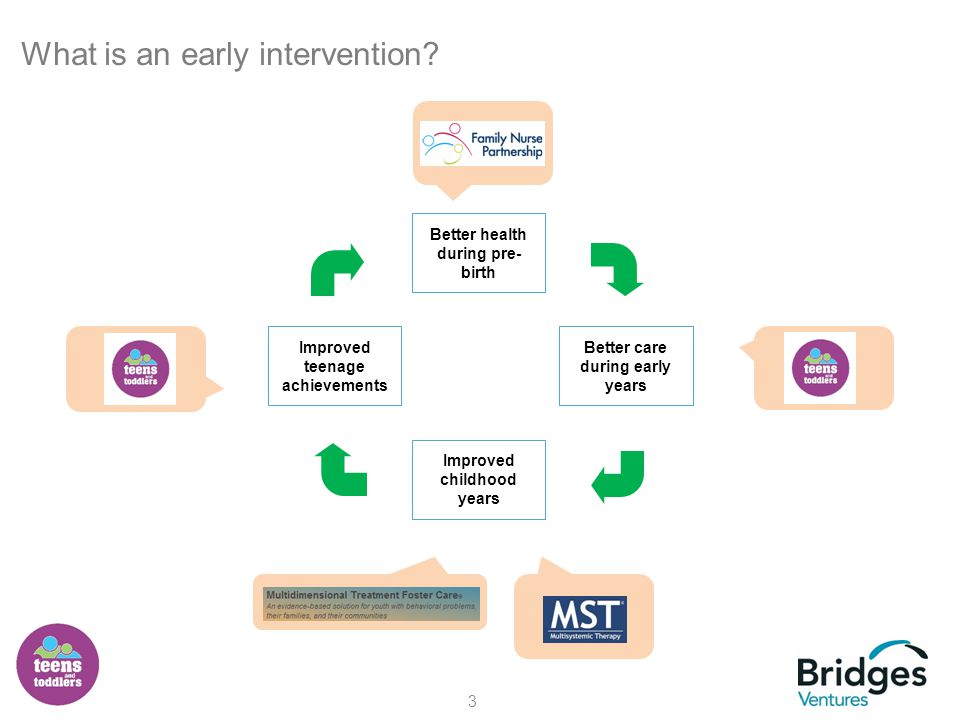 3 What is an early intervention.