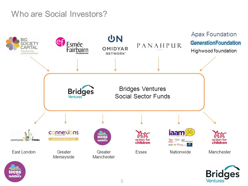 5 Who are Social Investors.