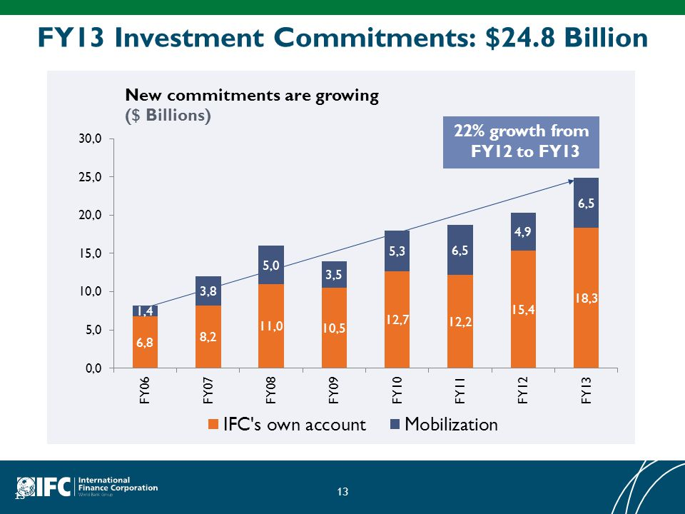 13 FY13 Investment Commitments: $24.8 Billion 13 22% growth from FY12 to FY13